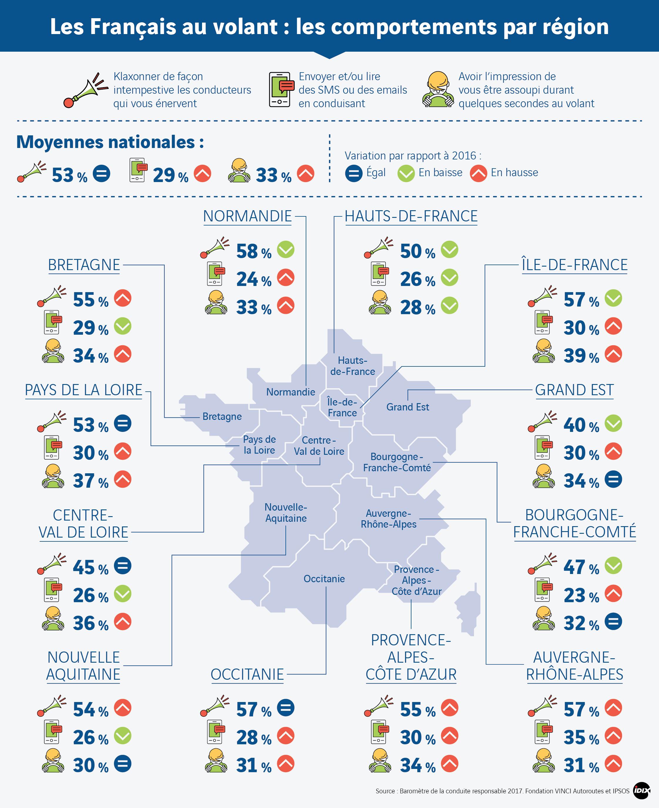 Baromètre 2017 - Les comportements par région